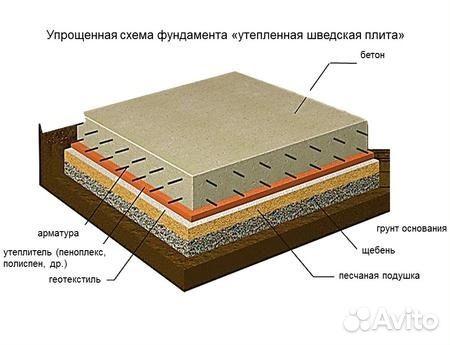 Фундамент ушп утепленная шведская плита своими руками